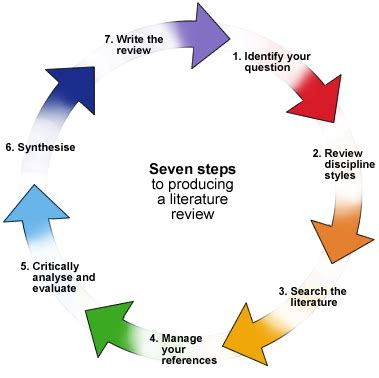 Literature review of paper industry